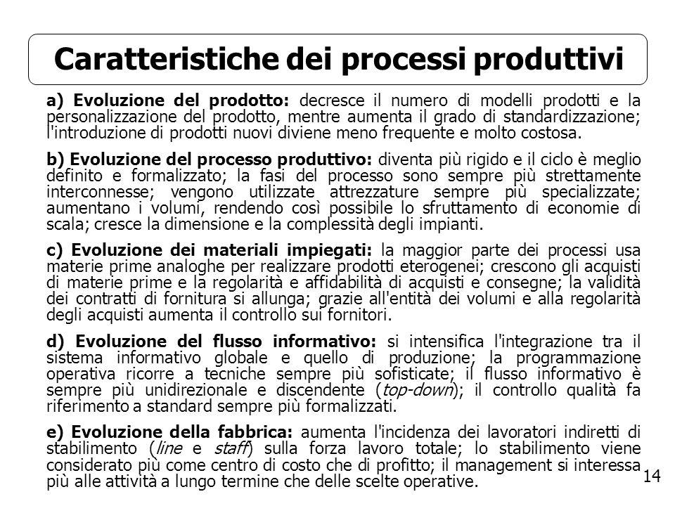 14 Caratteristiche dei processi produttivi a) Evoluzione del prodotto: decresce il numero di modelli prodotti e la personalizzazione del prodotto, men