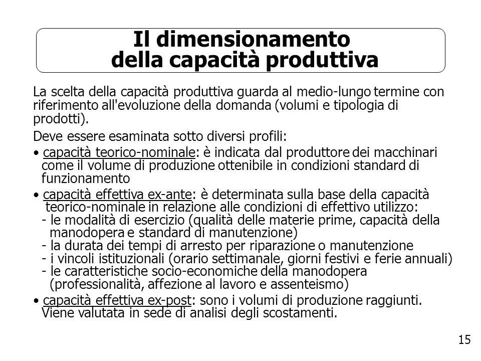 15 Il dimensionamento della capacità produttiva La scelta della capacità produttiva guarda al medio-lungo termine con riferimento all'evoluzione della