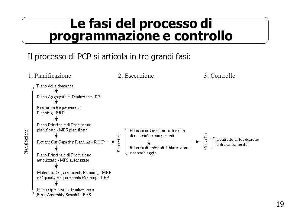 19 Le fasi del processo di programmazione e controllo Il processo di PCP si articola in tre grandi fasi: 1. Pianificazione 2. Esecuzione 3. Controllo
