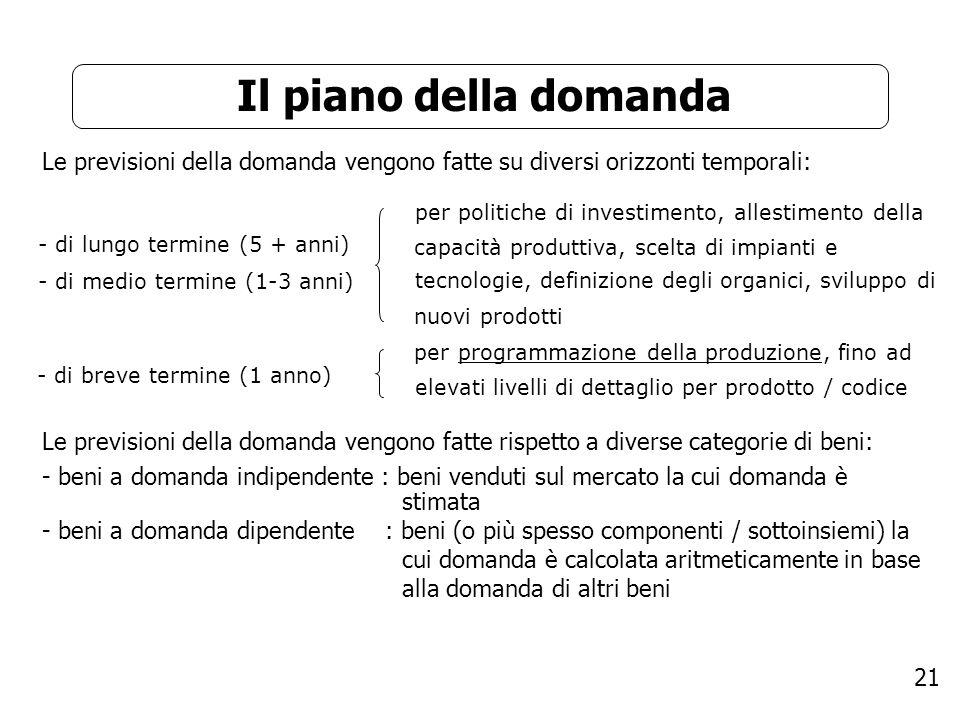 21 Il piano della domanda Le previsioni della domanda vengono fatte su diversi orizzonti temporali: - di lungo termine (5 + anni) - di medio termine (