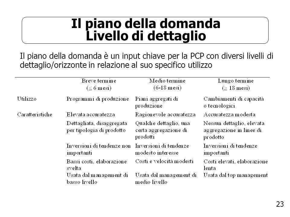 23 Il piano della domanda Livello di dettaglio Il piano della domanda è un input chiave per la PCP con diversi livelli di dettaglio/orizzonte in relaz