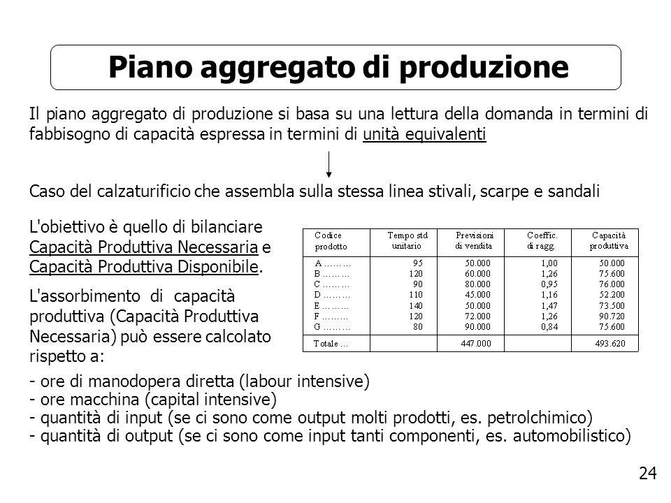 24 Piano aggregato di produzione Il piano aggregato di produzione si basa su una lettura della domanda in termini di fabbisogno di capacità espressa i