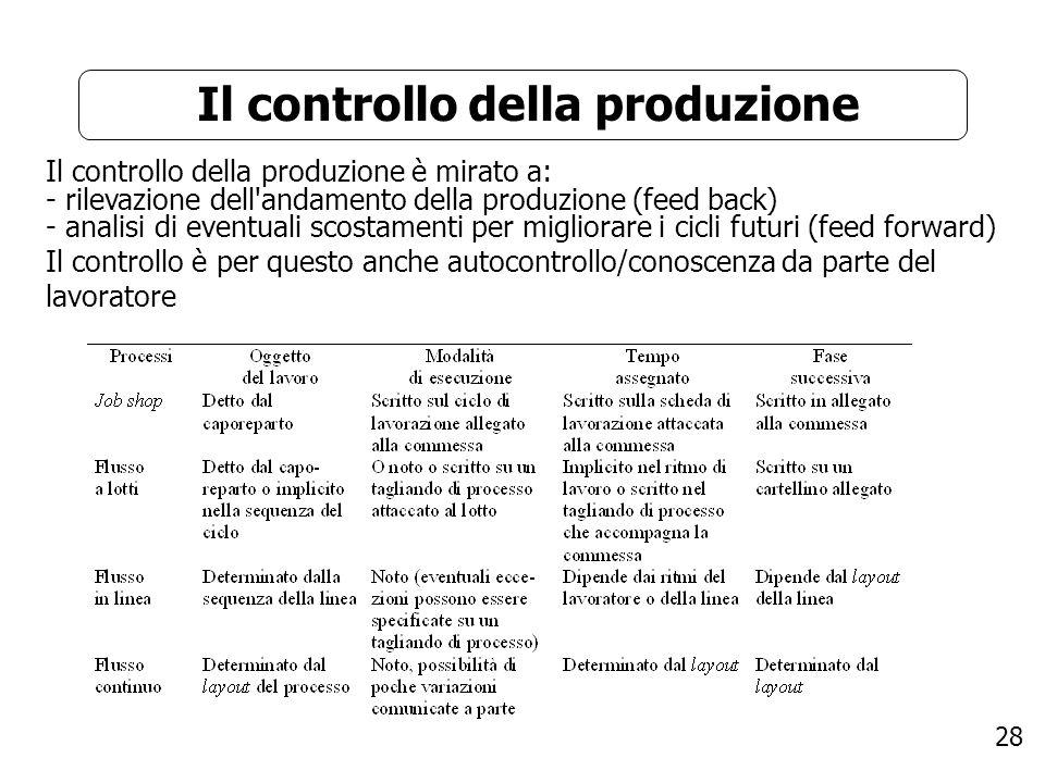28 Il controllo della produzione Il controllo della produzione è mirato a: - rilevazione dell'andamento della produzione (feed back) - analisi di even