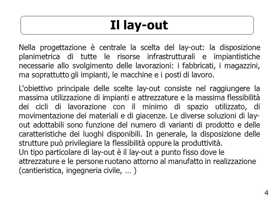 4 Il lay-out Nella progettazione è centrale la scelta del lay-out: la disposizione planimetrica di tutte le risorse infrastrutturali e impiantistiche