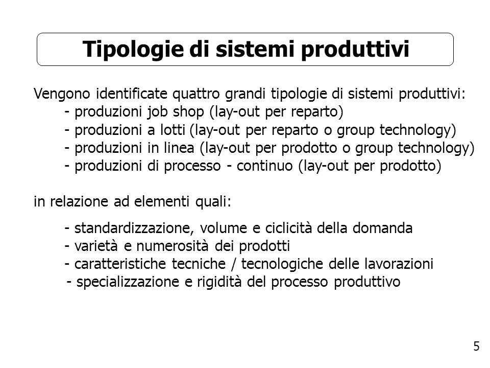 5 Tipologie di sistemi produttivi Vengono identificate quattro grandi tipologie di sistemi produttivi: - produzioni job shop (lay-out per reparto) - p