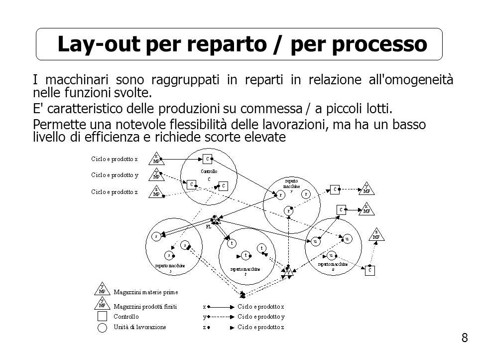 8 Lay-out per reparto / per processo I macchinari sono raggruppati in reparti in relazione all'omogeneità nelle funzioni svolte. E' caratteristico del