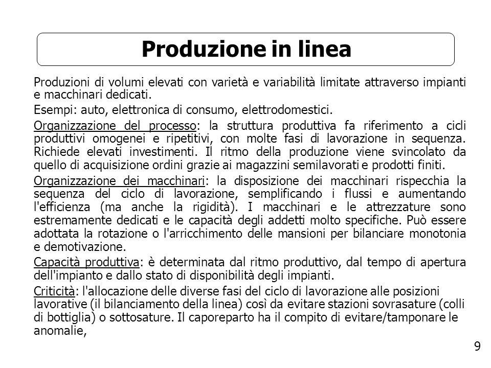 9 Produzione in linea Produzioni di volumi elevati con varietà e variabilità limitate attraverso impianti e macchinari dedicati. Esempi: auto, elettro