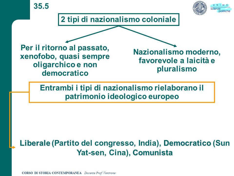 CORSO DI STORIA CONTEMPORANEA Docente Prof. Ventrone 35.5 2 tipi di nazionalismo coloniale Per il ritorno al passato, xenofobo, quasi sempre oligarchi