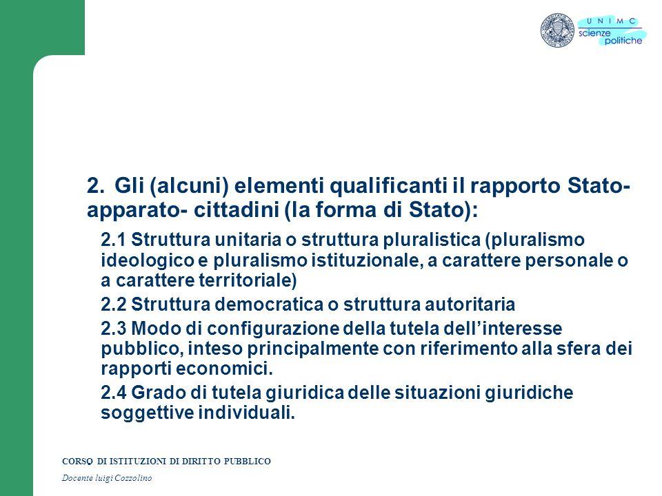 CORSO DI ISTITUZIONI DI DIRITTO PUBBLICO Docente luigi Cozzolino 2.Gli (alcuni) elementi qualificanti il rapporto Stato- apparato- cittadini (la forma