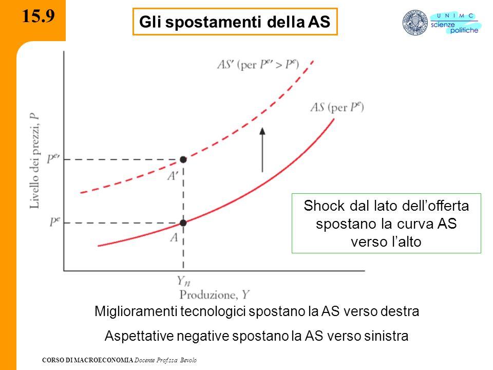 CORSO DI MACROECONOMIA Docente Prof.ssa Bevolo 15.9 Gli spostamenti della AS Shock dal lato dellofferta spostano la curva AS verso lalto Miglioramenti tecnologici spostano la AS verso destra Aspettative negative spostano la AS verso sinistra