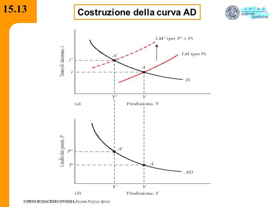 CORSO DI MACROECONOMIA Docente Prof.ssa Bevolo 15.13 Costruzione della curva AD