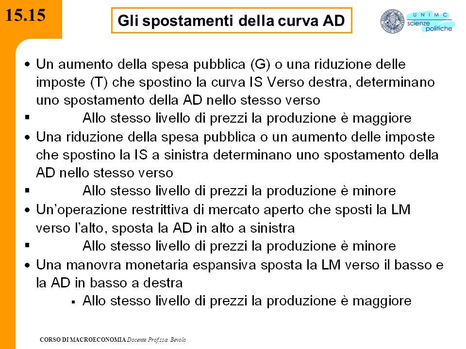 CORSO DI MACROECONOMIA Docente Prof.ssa Bevolo 15.15 Gli spostamenti della curva AD