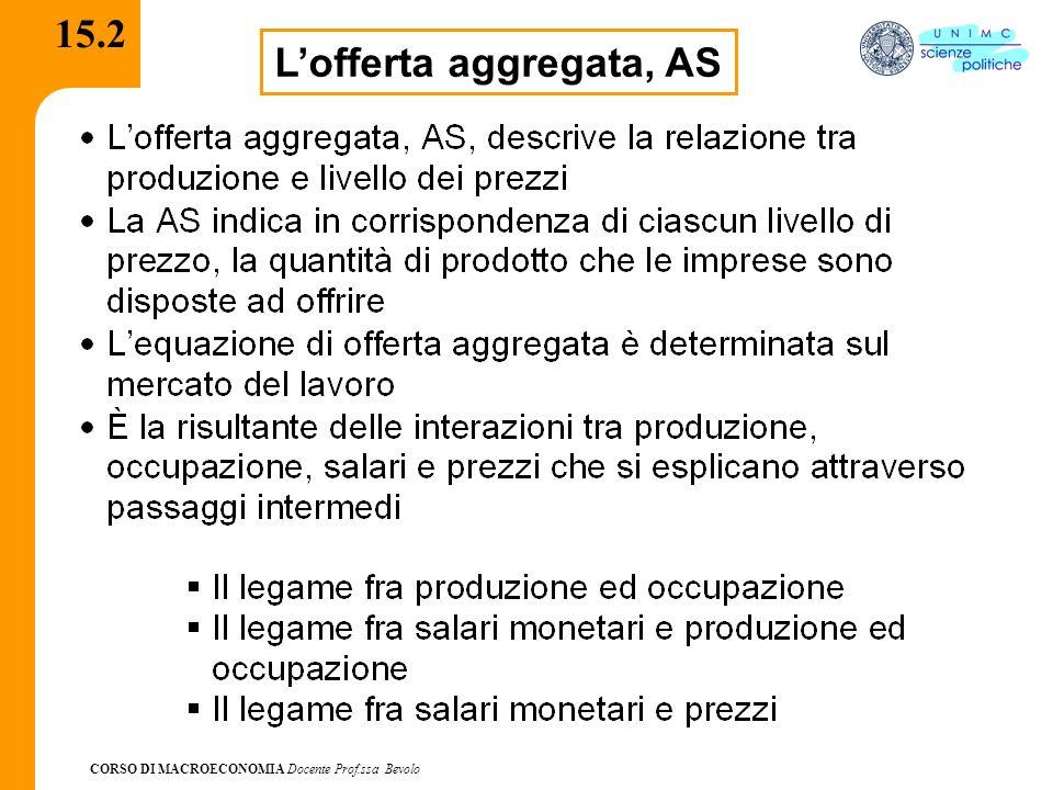 CORSO DI MACROECONOMIA Docente Prof.ssa Bevolo 15.2 Lofferta aggregata, AS