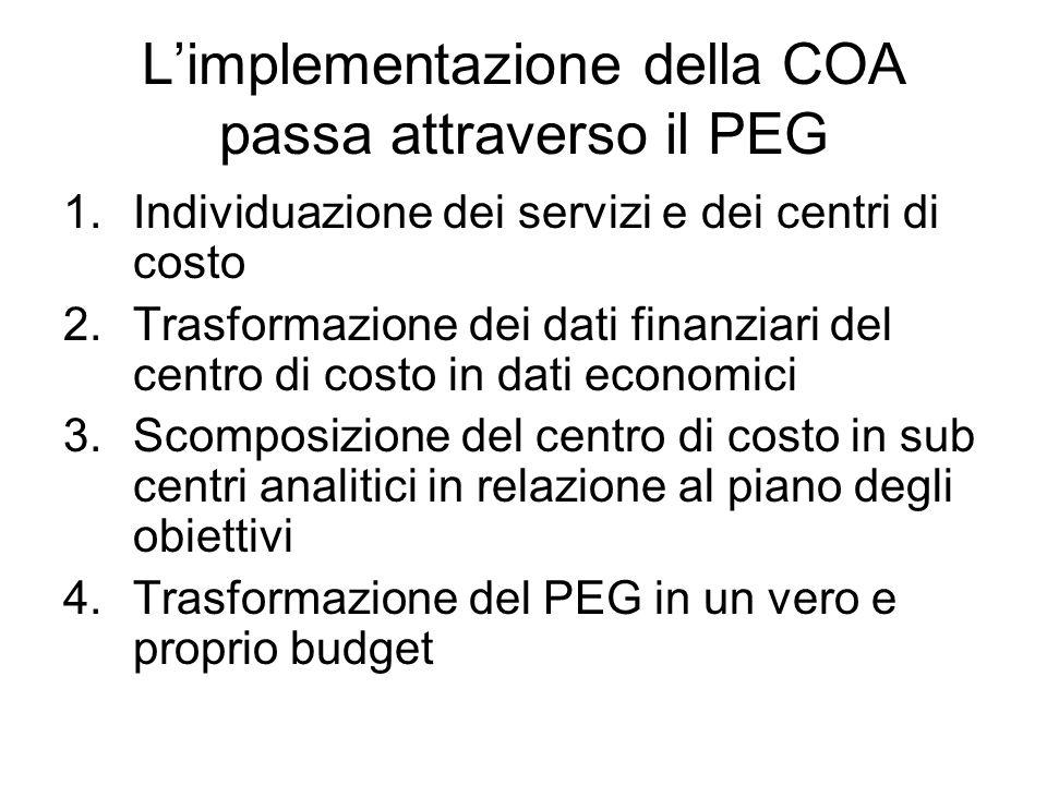Limplementazione della COA passa attraverso il PEG 1.Individuazione dei servizi e dei centri di costo 2.Trasformazione dei dati finanziari del centro di costo in dati economici 3.Scomposizione del centro di costo in sub centri analitici in relazione al piano degli obiettivi 4.Trasformazione del PEG in un vero e proprio budget