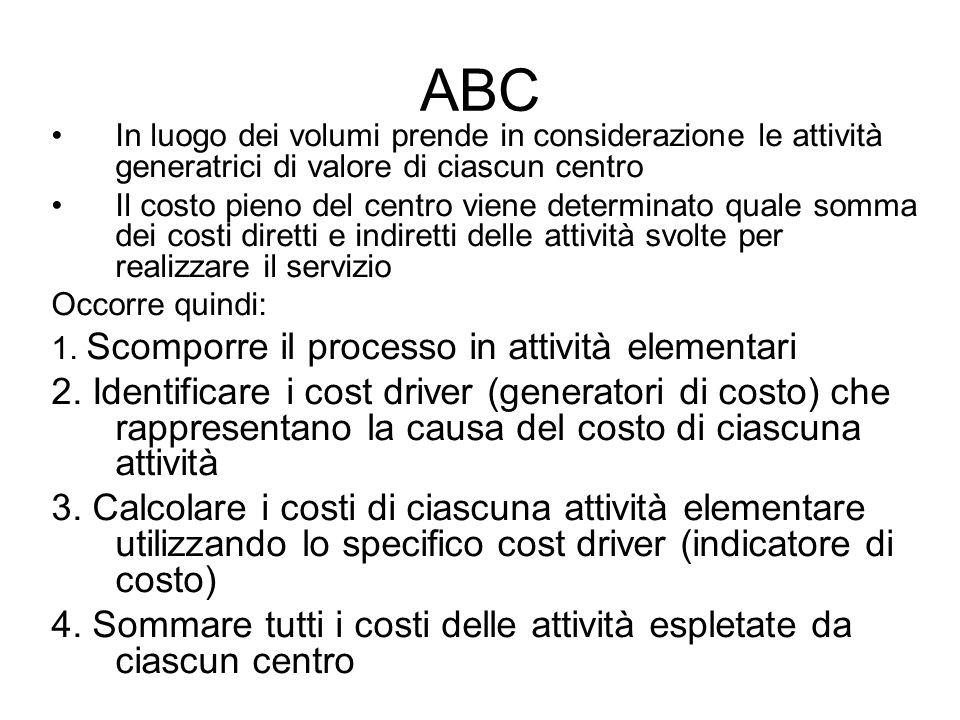 ABC In luogo dei volumi prende in considerazione le attività generatrici di valore di ciascun centro Il costo pieno del centro viene determinato quale somma dei costi diretti e indiretti delle attività svolte per realizzare il servizio Occorre quindi: 1.