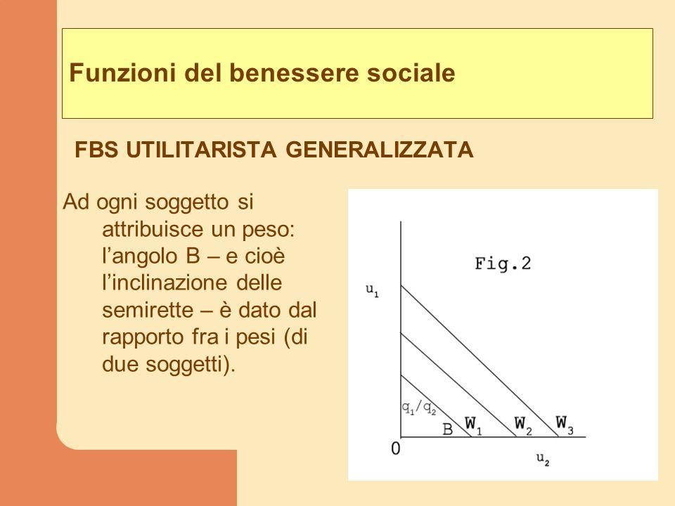 Funzioni del benessere sociale FBS UTILITARISTA GENERALIZZATA Ad ogni soggetto si attribuisce un peso: langolo B – e cioè linclinazione delle semirett