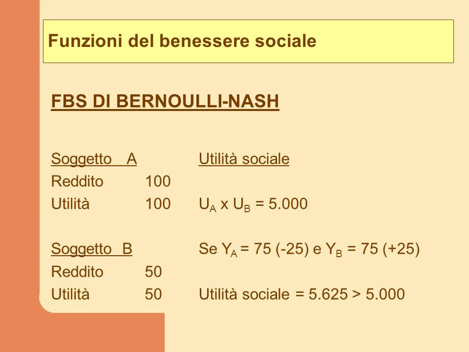 Funzioni del benessere sociale Soggetto A Reddito100 Utilità100 Soggetto B Reddito50 Utilità50 Utilità sociale U A x U B = 5.000 Se Y A = 75 (-25) e Y