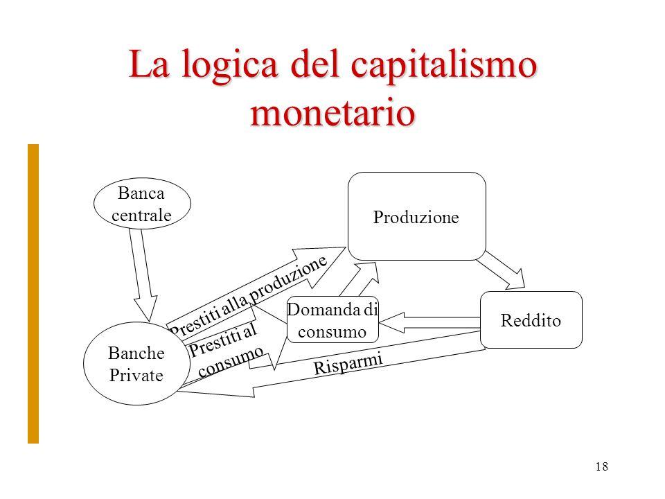 18 La logica del capitalismo monetario Risparmi Prestiti al consumo Prestiti alla produzione Banche Private Produzione Banca centrale Domanda di consu
