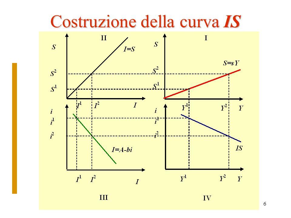 7 Il mercato monetario: la curva LM Due tipi di domanda: per transazioni e speculativa Domanda transazioni (L 1 ): direttamente correlata a Y( ) Domanda speculativa (L 2 ): inversamente correlata a i ( ) Offerta (M) data: equilibrio domanda =offerta A ogni Y corrisponde una L 1 quindi: L 2 =M- L 1 L 2 dipende da i Il tasso di interesse deve essere tale permettere lequilibrio Esiste dunque una relazione tra Y e i nel mercato della moneta