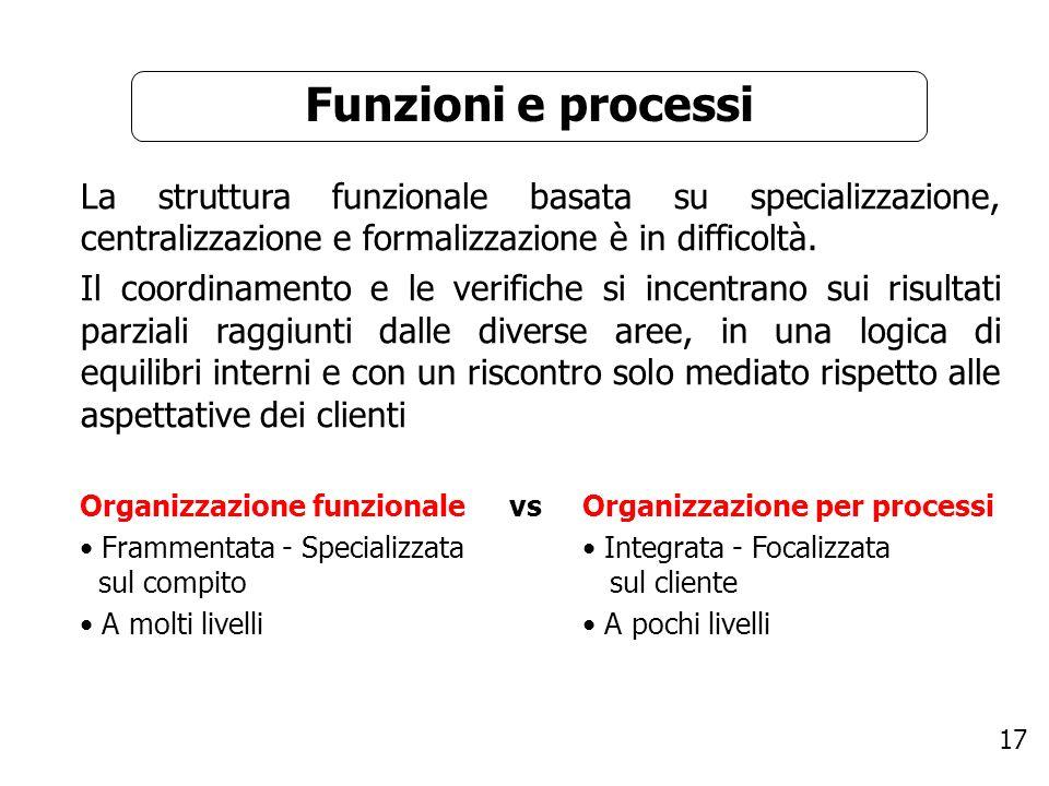 17 Funzioni e processi La struttura funzionale basata su specializzazione, centralizzazione e formalizzazione è in difficoltà. Il coordinamento e le v