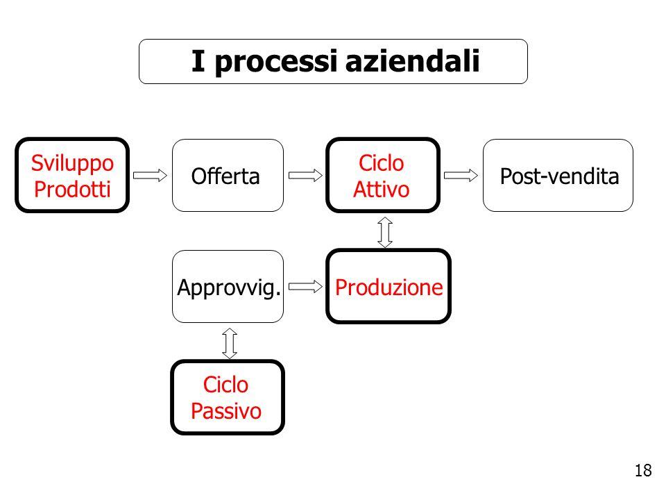 18 I processi aziendali Sviluppo Prodotti Ciclo Attivo OffertaPost-vendita Approvvig. Ciclo Passivo Produzione