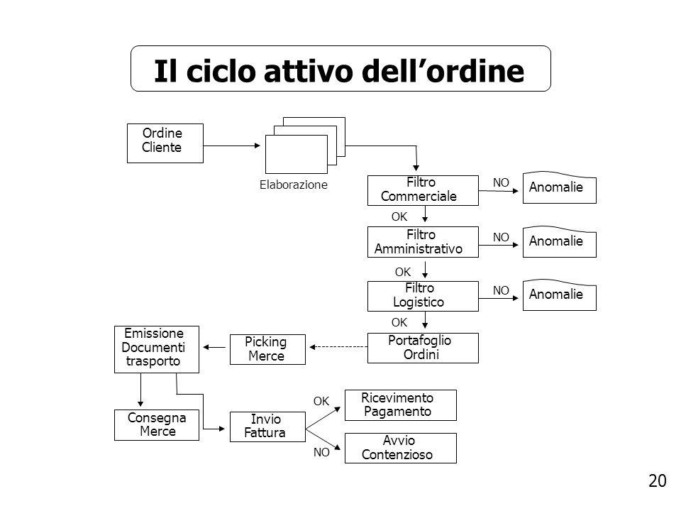 20 Il ciclo attivo dellordine Ordine Cliente Elaborazione Filtro Commerciale Filtro Amministrativo OK NO Anomalie Filtro Logistico Portafoglio Ordini