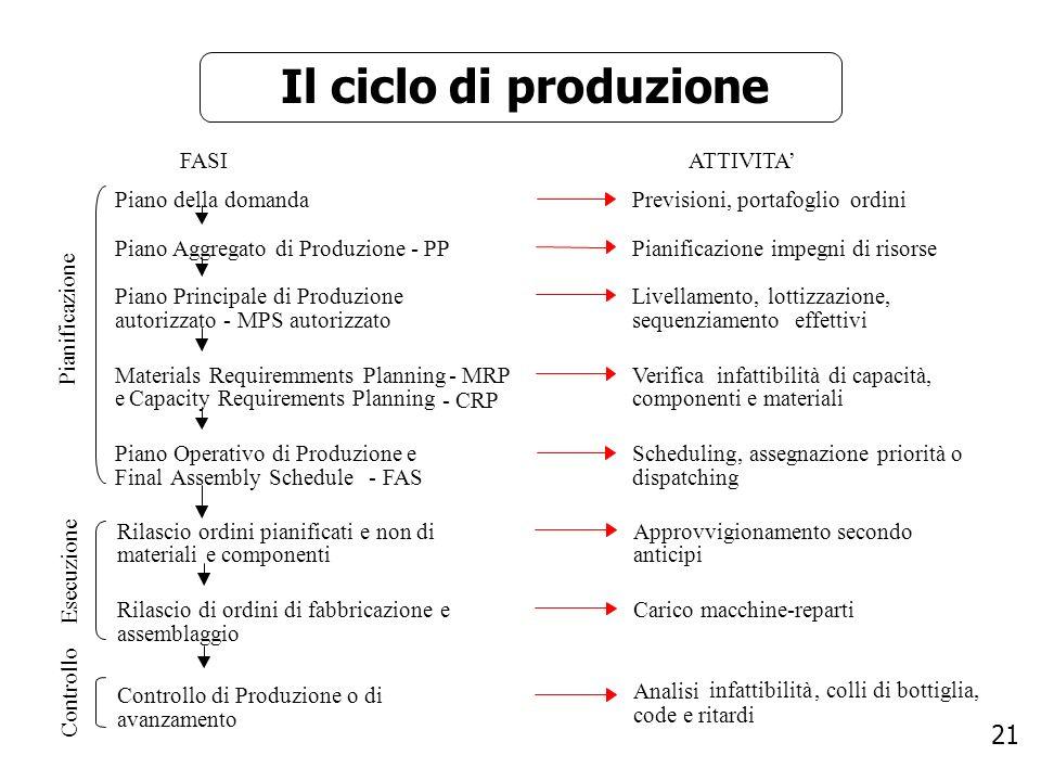 21 Il ciclo di produzione Piano della domandaPrevisioni, portafoglioordini Piano Aggregato di Produzione - PPPianificazione impegni di risorse Piano P