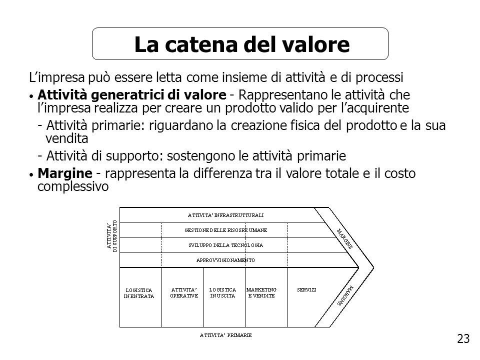 23 La catena del valore Limpresa può essere letta come insieme di attività e di processi Attività generatrici di valore - Rappresentano le attività ch