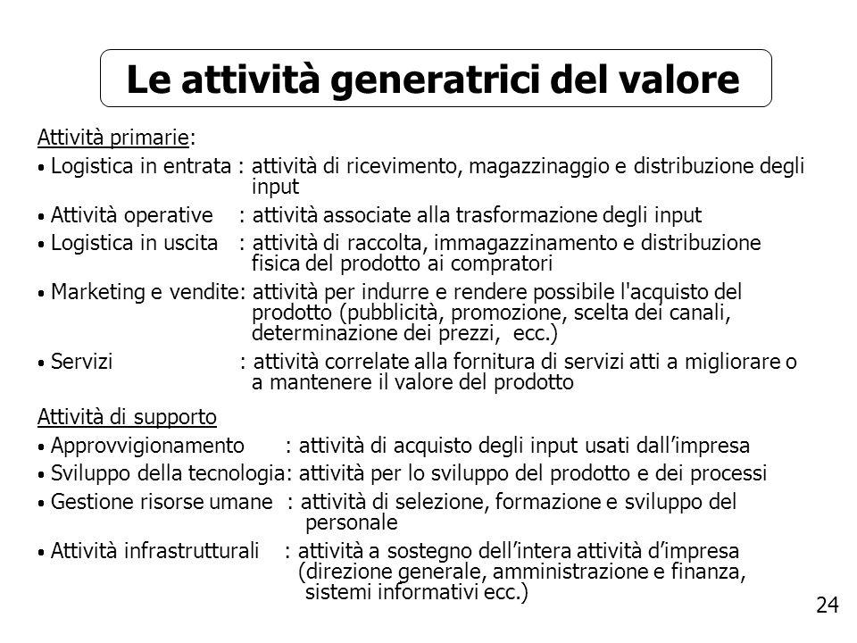 24 Le attività generatrici del valore Attività primarie: Logistica in entrata : attività di ricevimento, magazzinaggio e distribuzione degli input Att