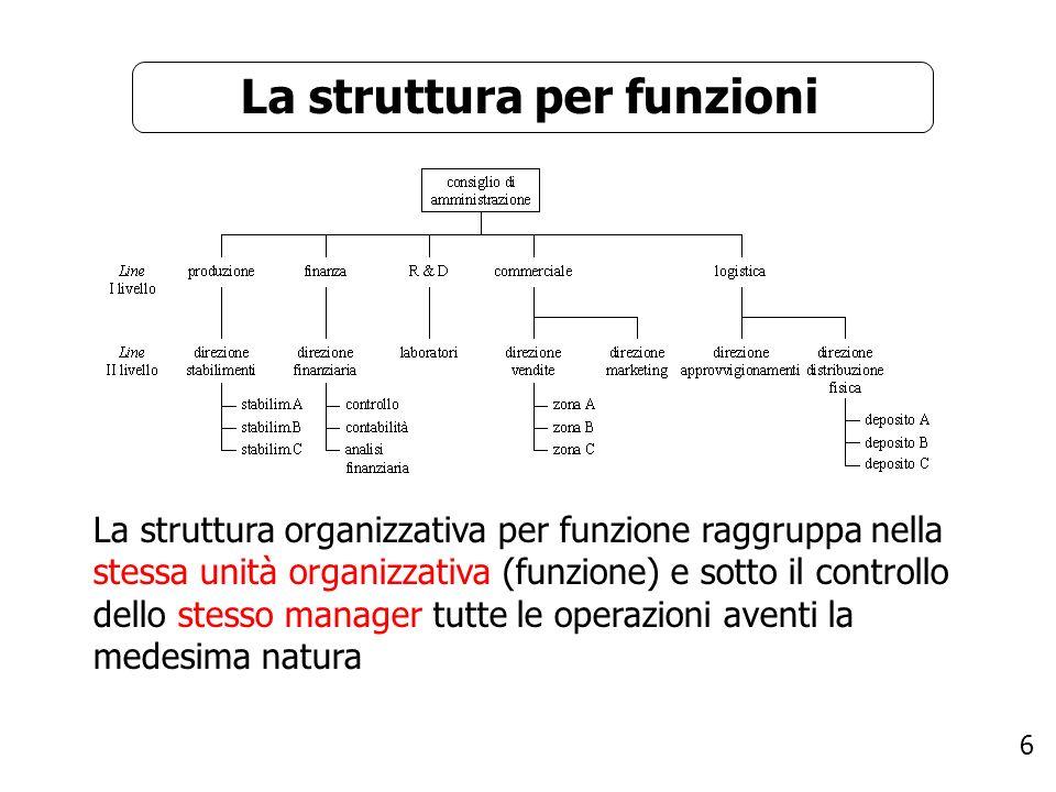 6 La struttura per funzioni La struttura organizzativa per funzione raggruppa nella stessa unità organizzativa (funzione) e sotto il controllo dello s