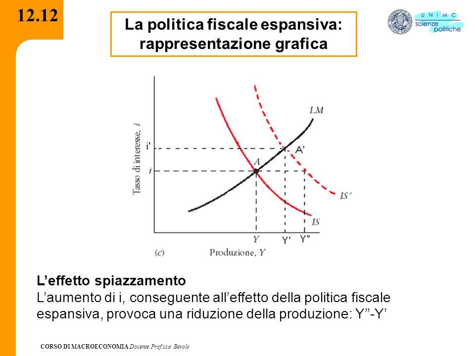 CORSO DI MACROECONOMIA Docente Prof.ssa Bevolo 12.12 La politica fiscale espansiva: rappresentazione grafica Leffetto spiazzamento Laumento di i, cons