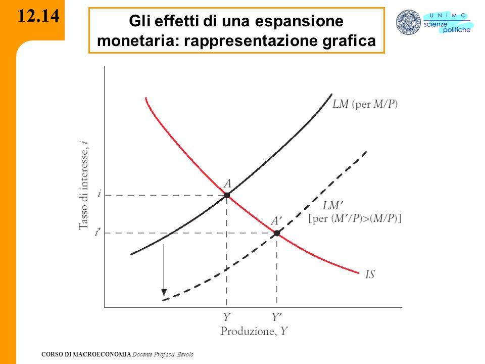 CORSO DI MACROECONOMIA Docente Prof.ssa Bevolo 12.14 Gli effetti di una espansione monetaria: rappresentazione grafica