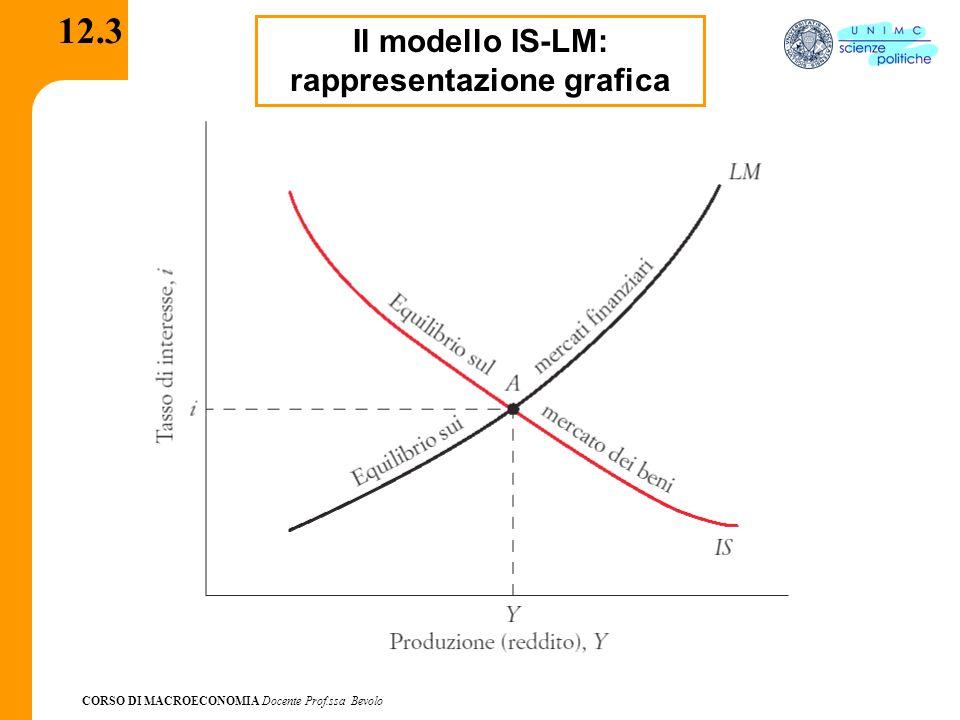 CORSO DI MACROECONOMIA Docente Prof.ssa Bevolo 12.4 Il modello IS-LM: situazione di squilibrio M > M d : i scende Z < Y: Y scende M > M d : i scende Z > Y : Y sale M d > M: i sale z > Y: Y sale M d > M: i sale Z < Y: Y scende