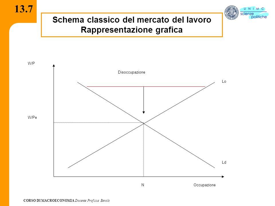 CORSO DI MACROECONOMIA Docente Prof.ssa Bevolo 13.7 Schema classico del mercato del lavoro Rappresentazione grafica W/P Occupazione Lo Ld W/Pe N Disoc