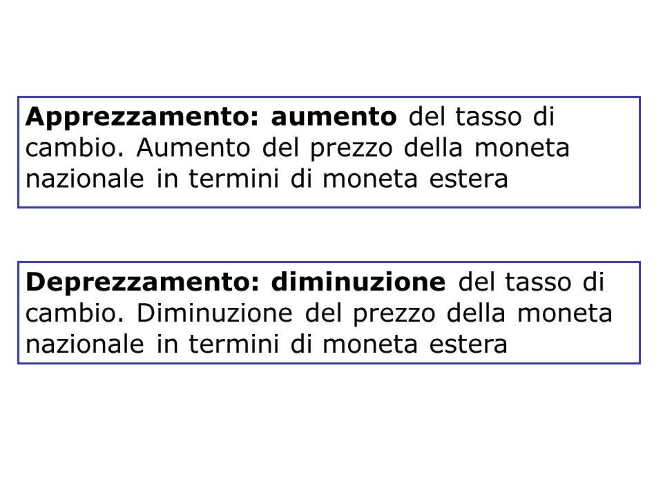 Blanchard, Scoprire la macroeconomia, vol. I, Il Mulino 2005 Capitolo 14. I mercati dei beni e i mercati finanziari in economia aperta 16 Apprezzament