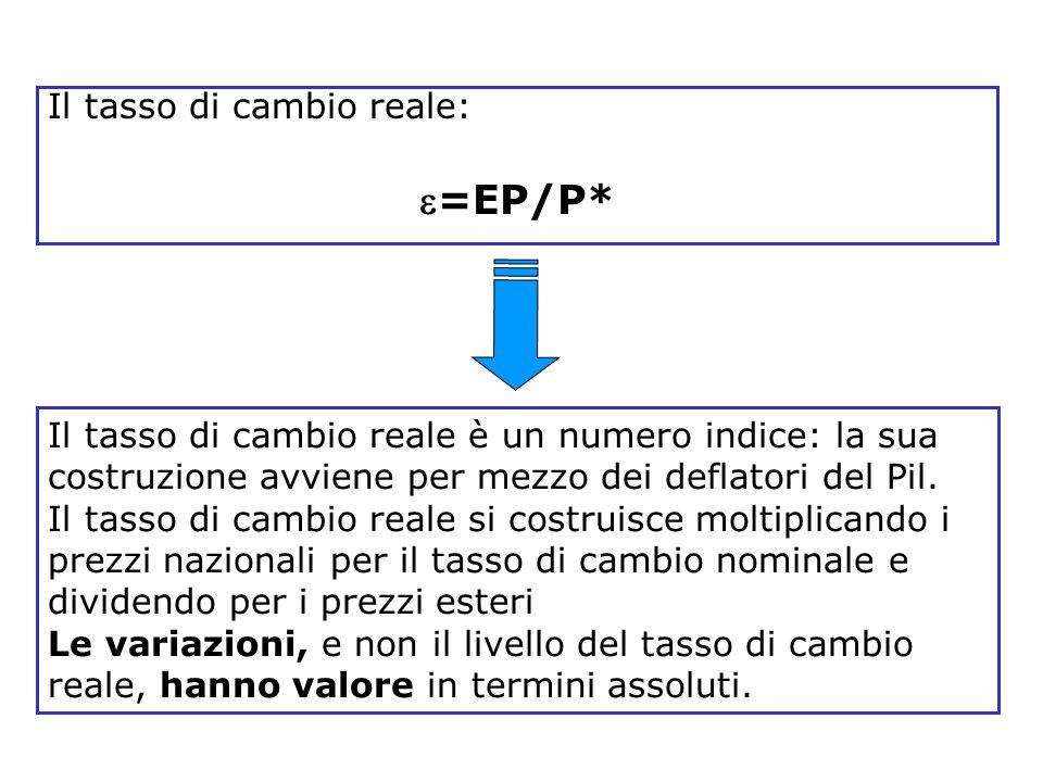 Blanchard, Scoprire la macroeconomia, vol. I, Il Mulino 2005 Capitolo 14. I mercati dei beni e i mercati finanziari in economia aperta 19 Il tasso di