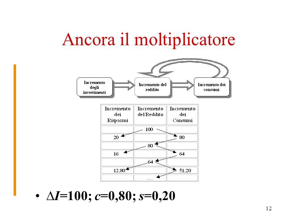 12 Ancora il moltiplicatore I=100; c=0,80; s=0,20