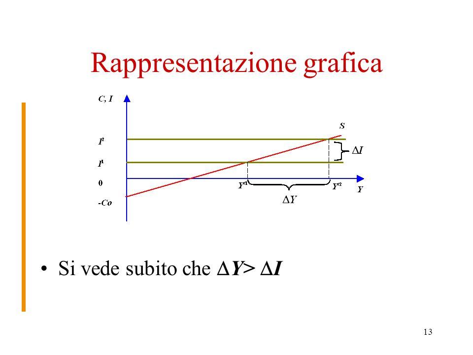 13 Rappresentazione grafica Si vede subito che Y> I