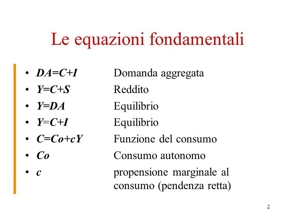 2 Le equazioni fondamentali DA=C+IDomanda aggregata Y=C+S Reddito Y=DA Equilibrio Y=C+IEquilibrio C=Co+cY Funzione del consumo Co Consumo autonomo cpropensione marginale al consumo (pendenza retta)