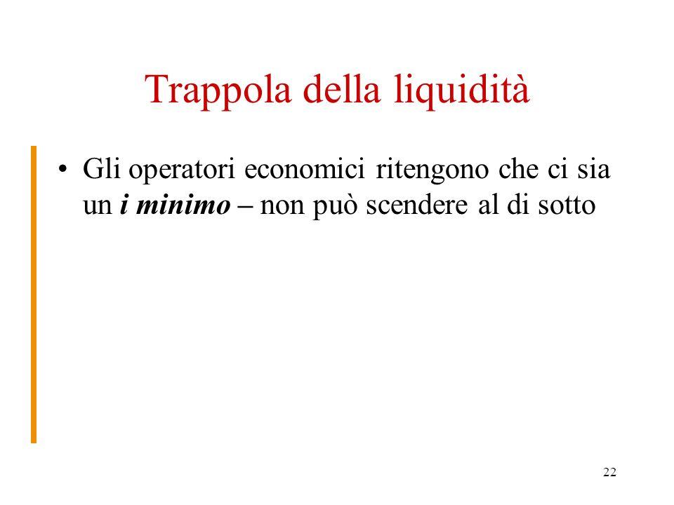 22 Trappola della liquidità Gli operatori economici ritengono che ci sia un i minimo – non può scendere al di sotto