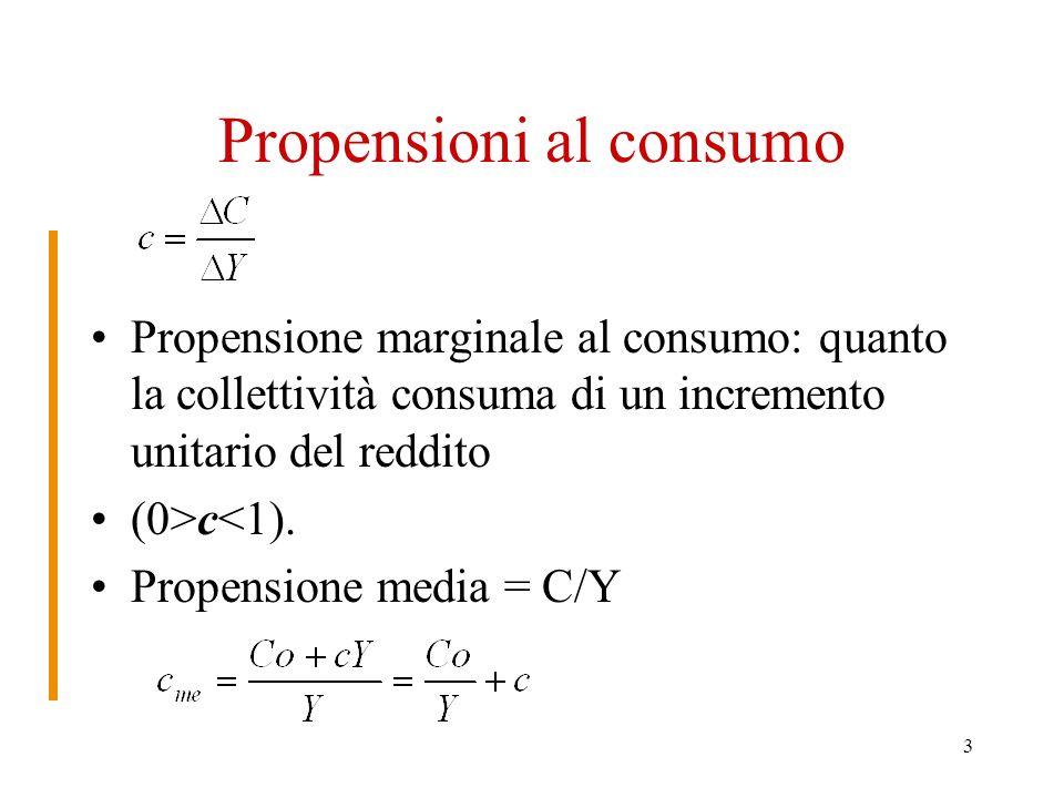 3 Propensioni al consumo Propensione marginale al consumo: quanto la collettività consuma di un incremento unitario del reddito (0>c<1).