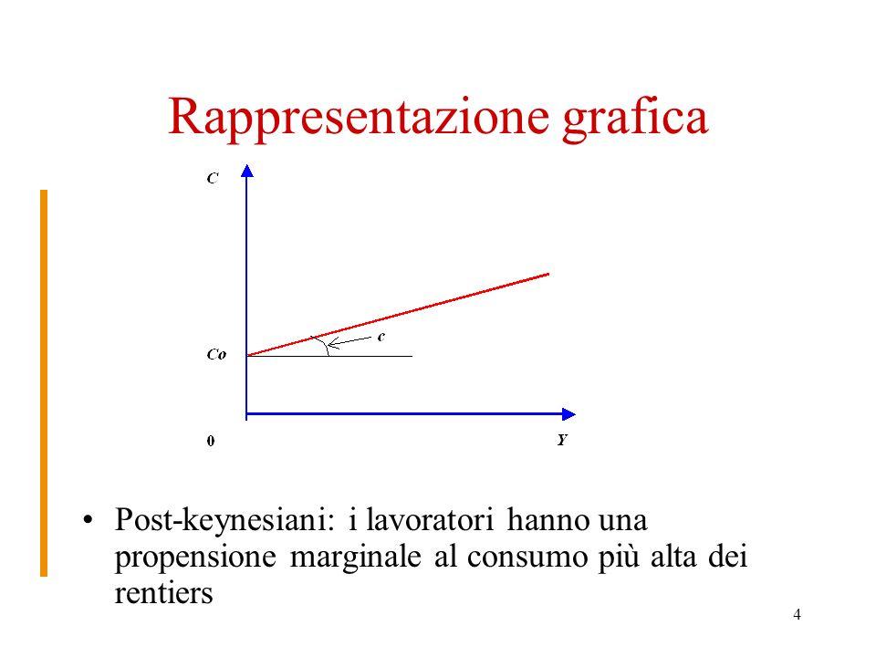 4 Rappresentazione grafica Post-keynesiani: i lavoratori hanno una propensione marginale al consumo più alta dei rentiers