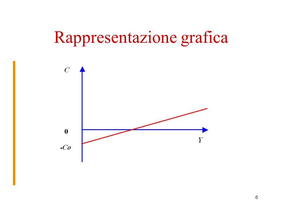 6 Rappresentazione grafica