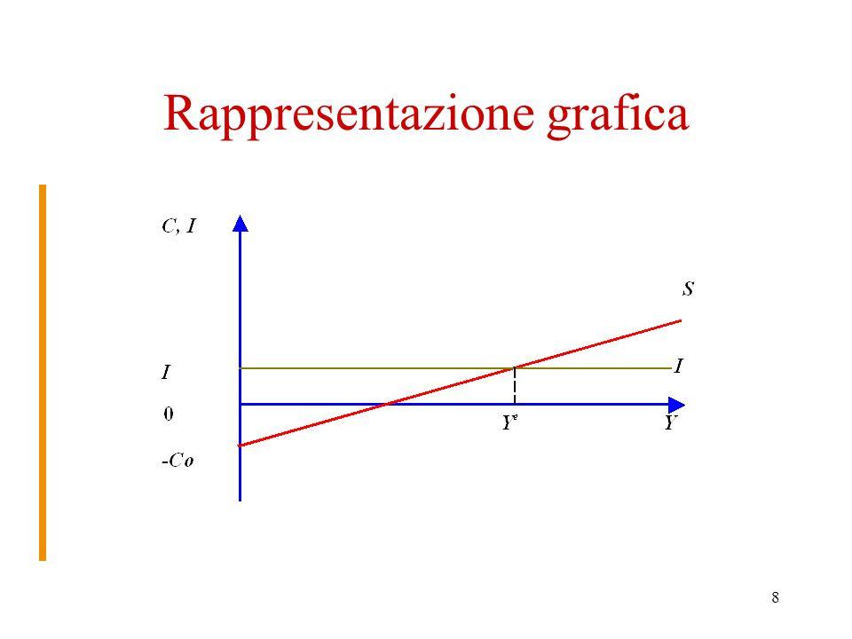 8 Rappresentazione grafica