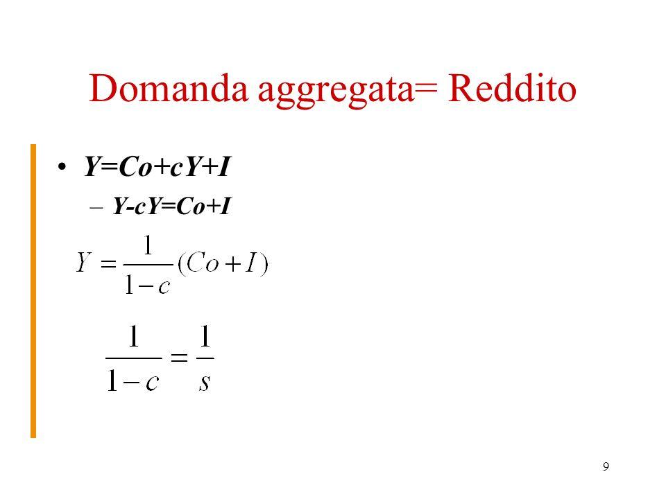 9 Domanda aggregata= Reddito Y=Co+cY+I –Y-cY=Co+I