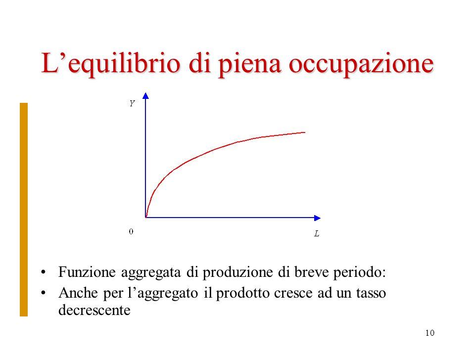 10 Lequilibrio di piena occupazione Funzione aggregata di produzione di breve periodo: Anche per laggregato il prodotto cresce ad un tasso decrescente