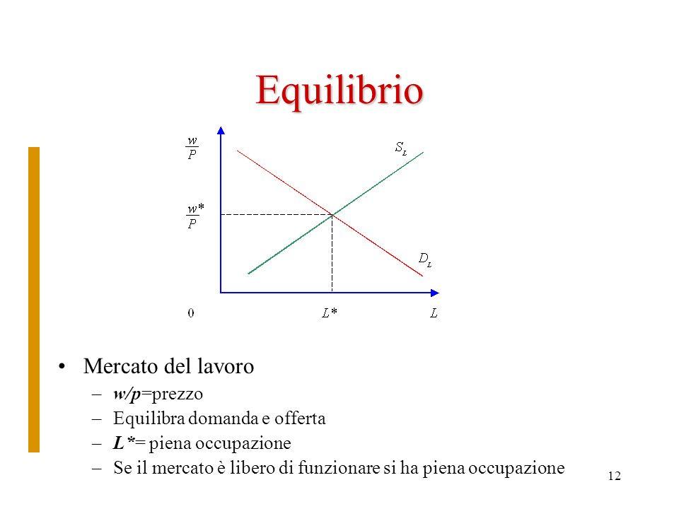 12 Equilibrio Mercato del lavoro –w/p=prezzo –Equilibra domanda e offerta –L*= piena occupazione –Se il mercato è libero di funzionare si ha piena occ