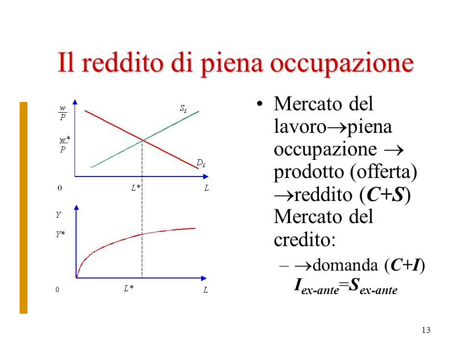 13 Il reddito di piena occupazione Mercato del lavoro piena occupazione prodotto (offerta) reddito (C+S) Mercato del credito: – domanda (C+I) I ex-ant