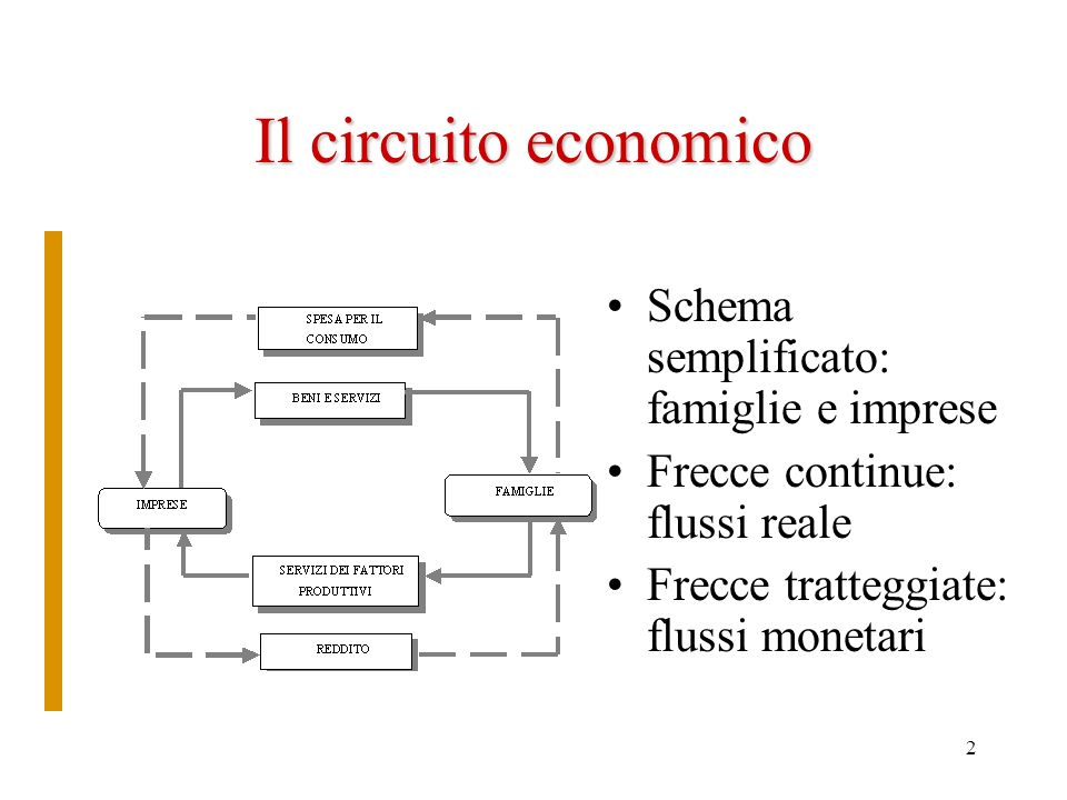 2 Il circuito economico Schema semplificato: famiglie e imprese Frecce continue: flussi reale Frecce tratteggiate: flussi monetari