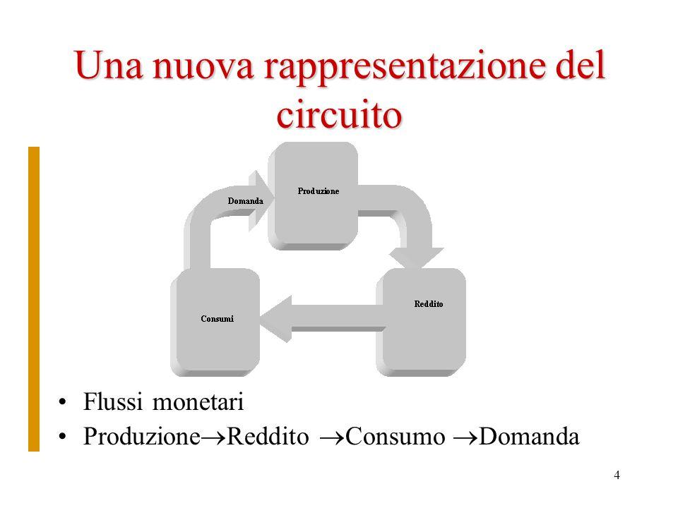 4 Una nuova rappresentazione del circuito Flussi monetari Produzione Reddito Consumo Domanda